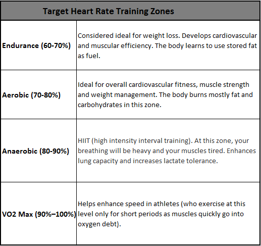 C:\Users\cu01\Desktop\Target_heart_rate_training_zones_.png