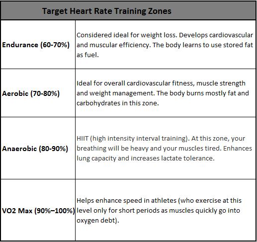C:\Users\cu01\Desktop\Target_heart_rate_training_zones_.png