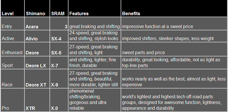 table_of_component_groups_for_bikes_