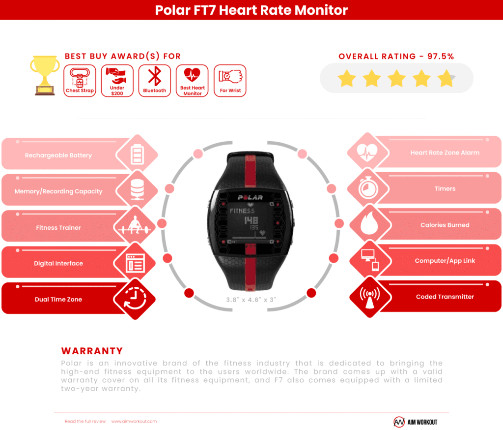 Polar FT7 Heart Rate Monitor Review